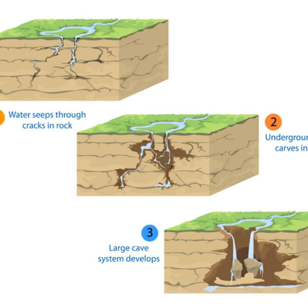 The formation of caves.